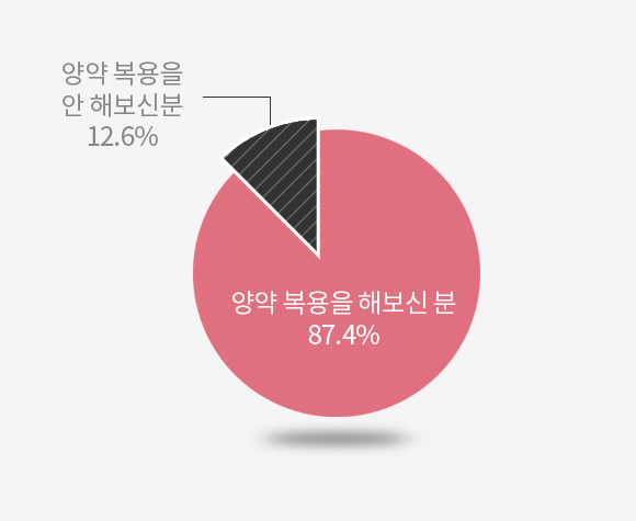 양약 복용을 해보신 분 87.4% 양약 복용을 안해보신 분 12.6%
