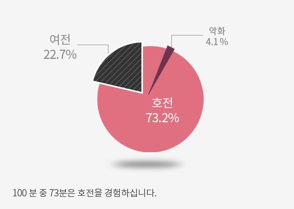 호전 73.2% 여전 22.7% 악화 4.1%