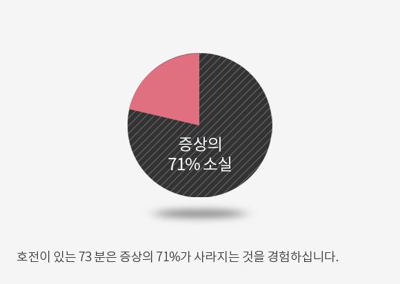 증상의 71% 소실