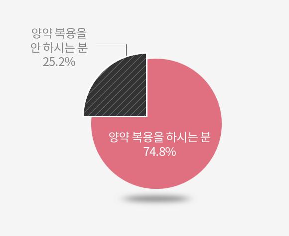 양약 복용을 해보신 분 74.8% 양약 복용을 안해보신 분 25.2%